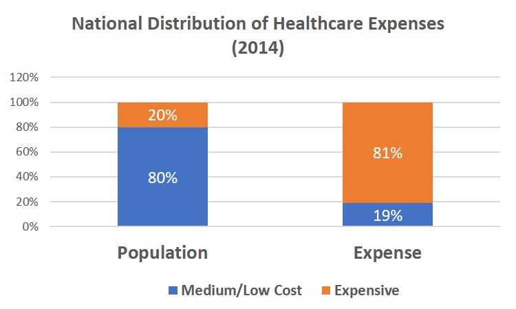 Distrib of Hlth Costs