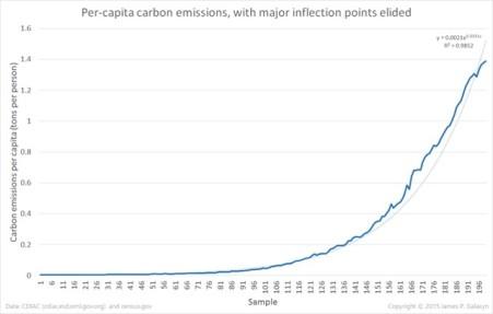CO2 Per Capita