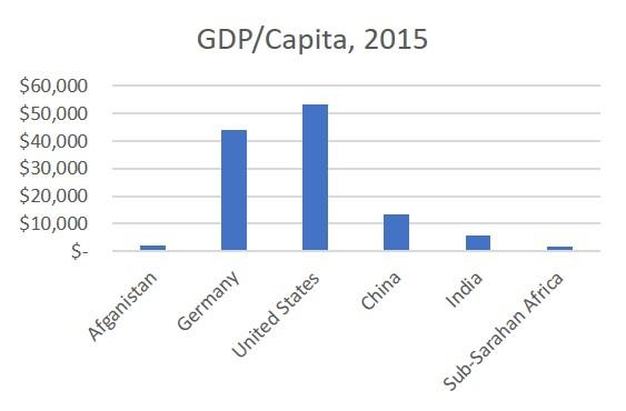 GDP Per Capita Intnl