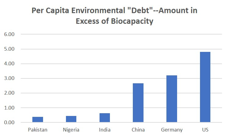 Environmental Debts