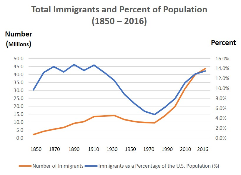 Immigrant Percent