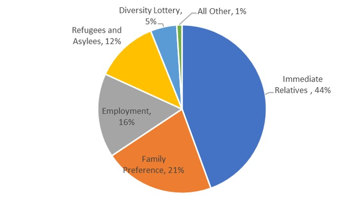 Immigration Categories