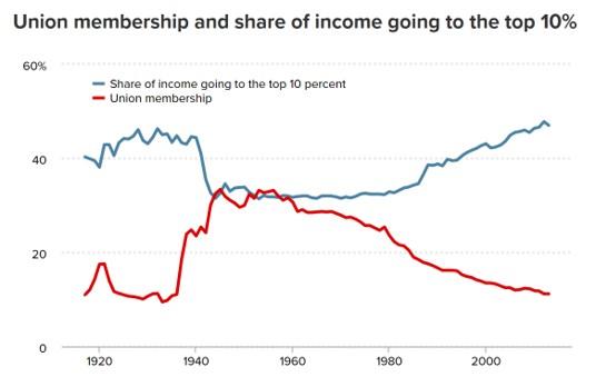Unions vs Top 10%